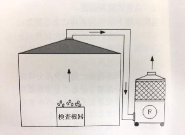 テント内の空間臭気を局所吸引し、脱臭テスト
