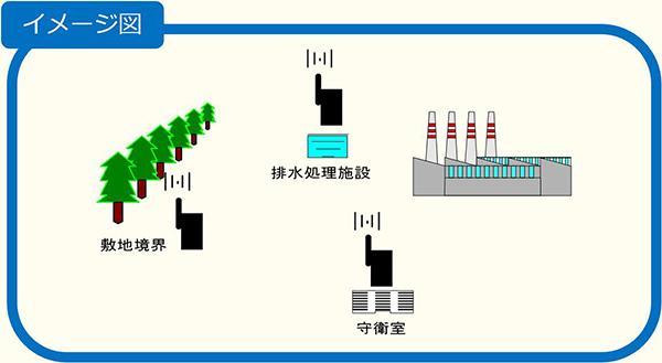 におい監視システムイメージ