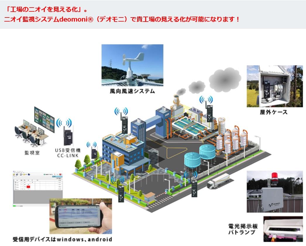 臭気監視システムイメージ図